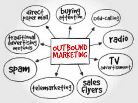 business words: Outbound marketing mind map business concept