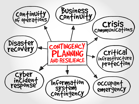 contingency: Contingency Planning and Resilience mind map business concept
