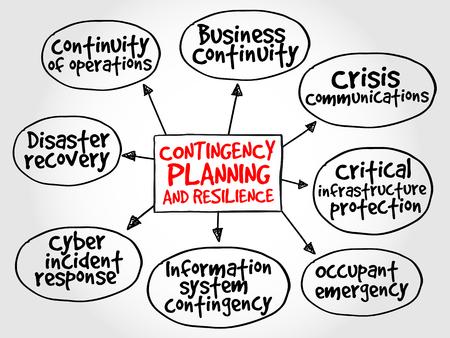 planificacion: Planes de Contingencia y Resiliencia mapa mental concepto de negocio Vectores