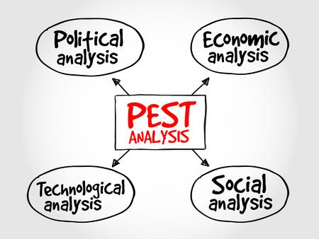 technological: PEST analysis mind map, political, economic, social, technological analysis