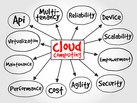 virtualization: Cloud computing mind map, business concept