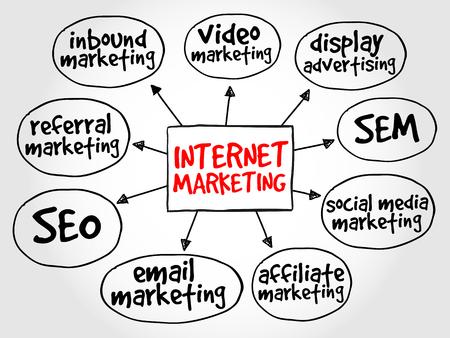 Internet-Marketing-Mindmap Geschäftskonzept Illustration