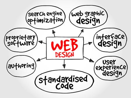 standardised: Web design mind map, business concept