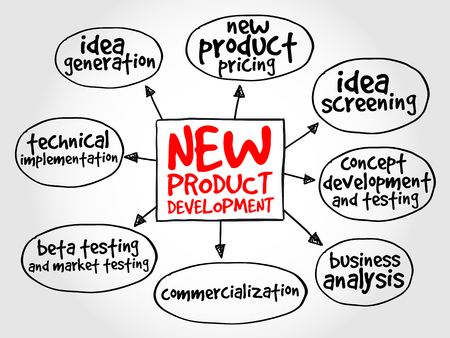 product design: New product development mind map, business concept