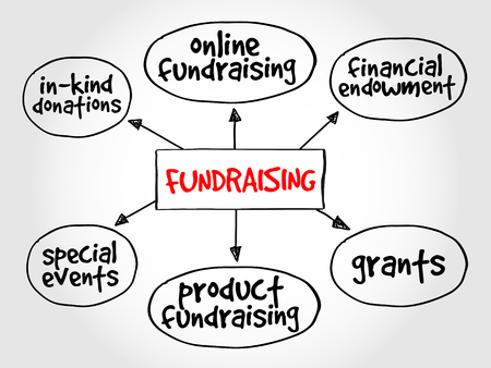 fundraiser: Fundraising mind map business concept