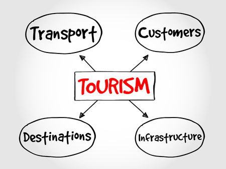 tourism: Tourism industry mind map business concept Illustration