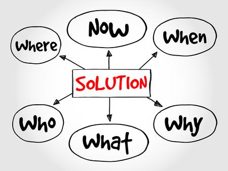 Solution plan mind map business concept