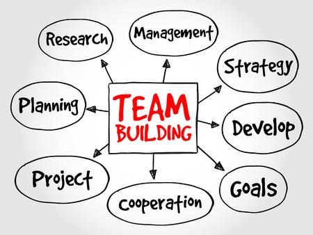 mind map: Team building mind map business concept