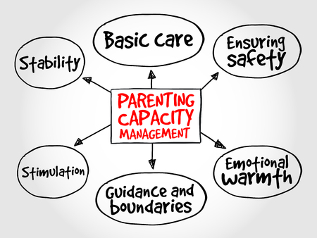 parenting: Parenting capacity management business strategy mind map