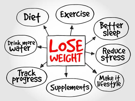 Gewicht zu verlieren Mindmap Konzept