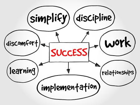 mind map: Success mind map business concept