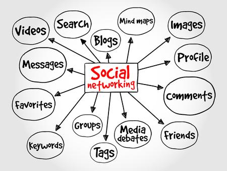 estrategia: Las redes sociales concepto de mapa mental negocio Vectores