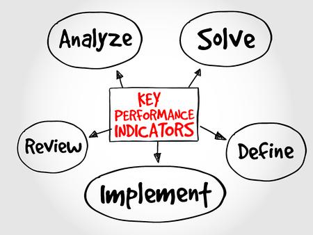 define: Key performance indicators mind map, business diagram management concept