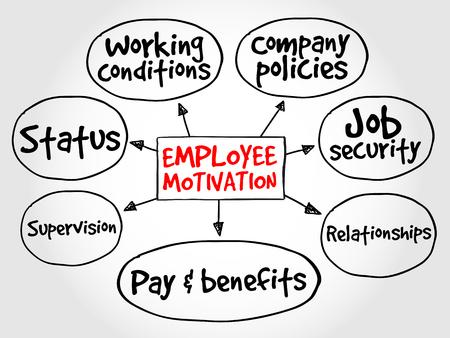 mind map: Employee motivation mind map, business management strategy Illustration