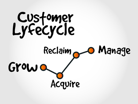 life cycle: Customer life cycle, marketing business management strategy