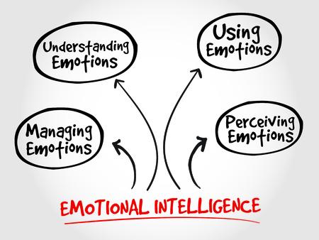 traits: Emotional Intelligence mind map, business management strategy