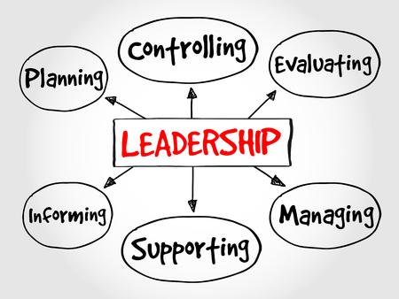 mind map: Leadership mind map, business management strategy concept