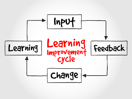 Learning improvement cycle, business strategy concept Illustration