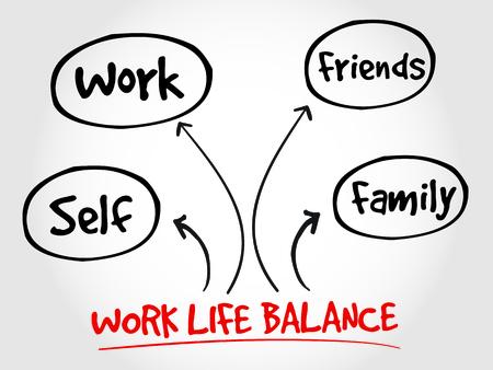 mind map: Work Life Balance mind map process concept Illustration