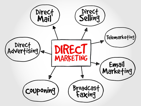 Direct marketing mind map, business management strategy Illustration