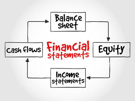 statements: Financial statements process, business management strategy
