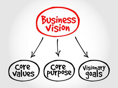 competitividad: Visi�n de negocio mapa mental concepto Vectores