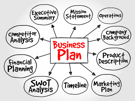guidelines: Business plan management mind map, strategy concept