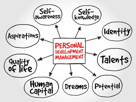 Personal development mind map, management business strategy 일러스트