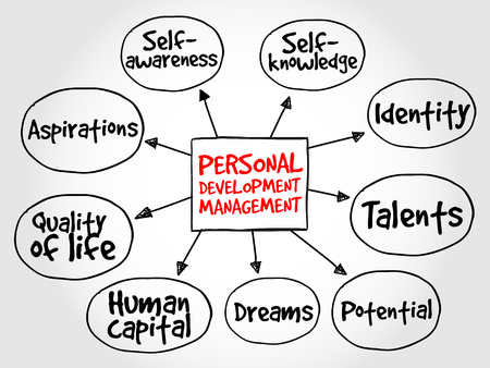 Personal development mind map, management business strategy Çizim