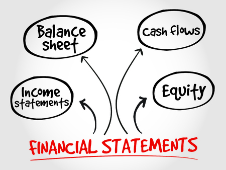 cash flows: Financial statements mind map, business management strategy Illustration