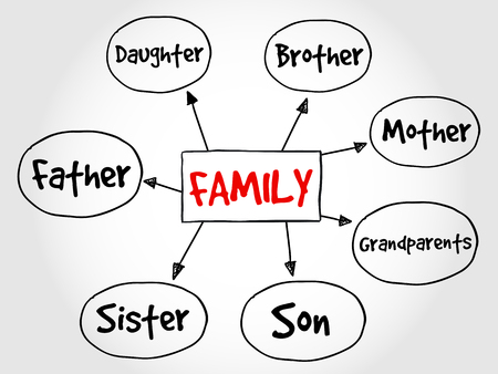 family units: Family mind map concept
