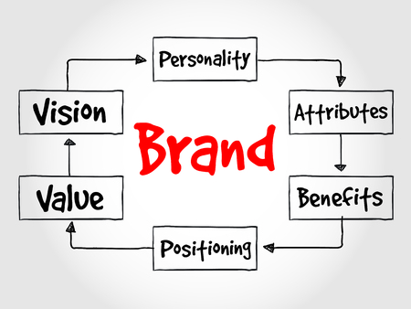 guidelines: Brand value process, business concept