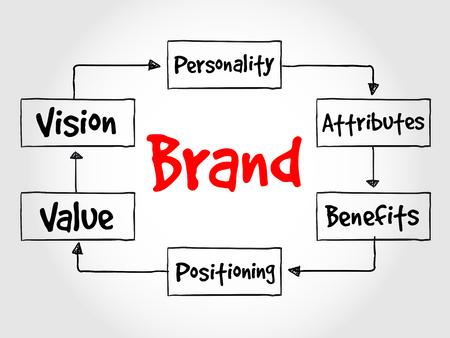 Proceso de valor de la marca, concepto de negocio Vectores
