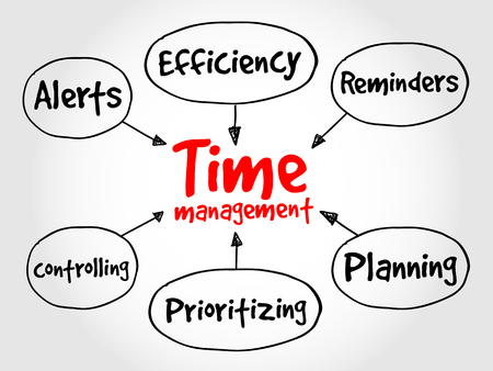 mind map: Time management business strategy mind map concept
