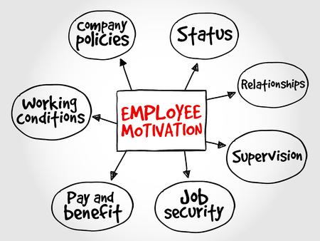 Employee motivation mind map, business management strategy Illustration