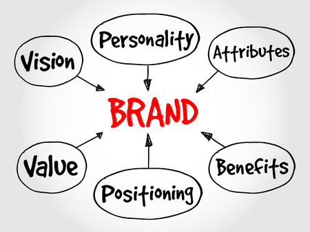 business value: Brand value mind map, business concept