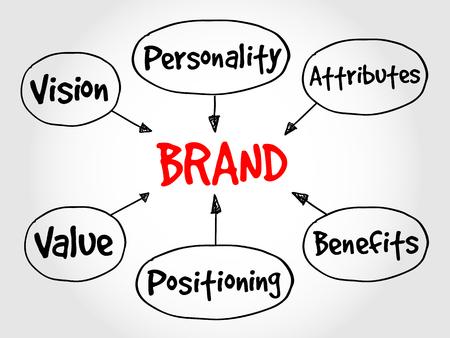 the value: El valor de marca mapa mental, concepto de negocio