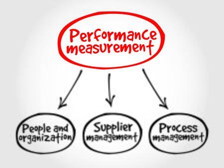 business ideas: Performance measurement mind map business management concept