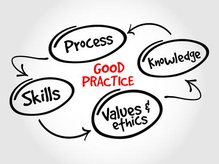 practices: Good practices mind, business strategy concept Illustration