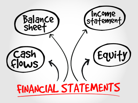 statements: Financial statements mind map, business concept