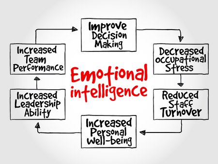 Emotional intelligence mind map, business concept 矢量图像