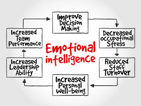 Emotional intelligence mind map, business concept Vettoriali