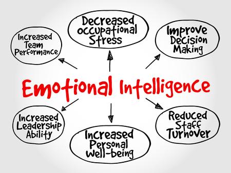 mind map: Emotional intelligence mind map, business concept Illustration