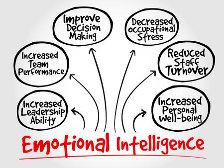 decreased: Emotional intelligence mind map, business concept Illustration