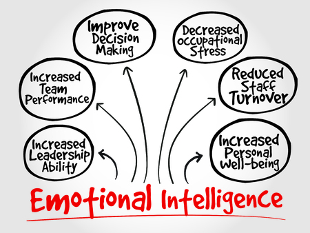 emotional intelligence: Emotional intelligence mind map, business concept Illustration