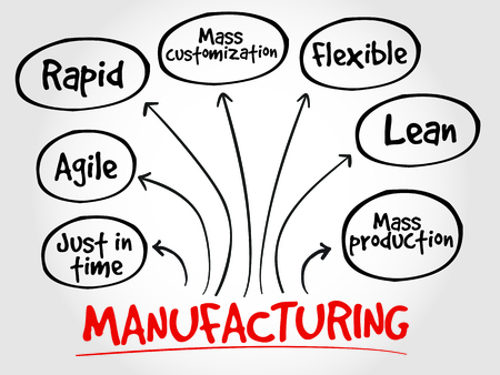 theoretical: Manufacturing management mind map, business concept Illustration