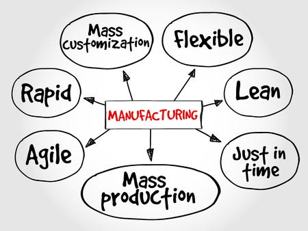 flexible business: Manufacturing management mind map, business concept Illustration