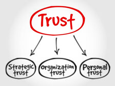 axiom: Trust business mind map concept