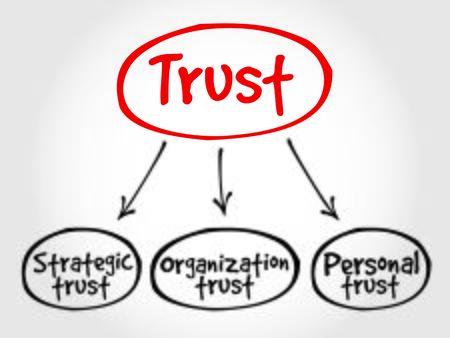 mind map: Trust business mind map concept