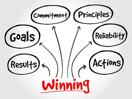 principles: Winning qualities mind map, business concept